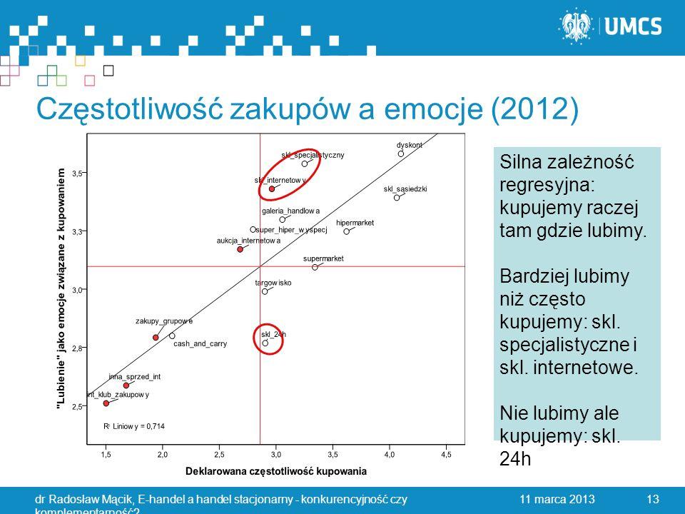 Częstotliwość zakupów a emocje (2012) 11 marca 2013dr Radosław Mącik, E-handel a handel stacjonarny - konkurencyjność czy komplementarność.