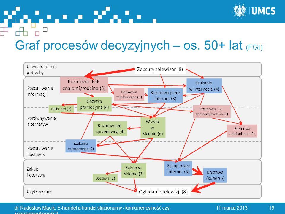 Graf procesów decyzyjnych – os.