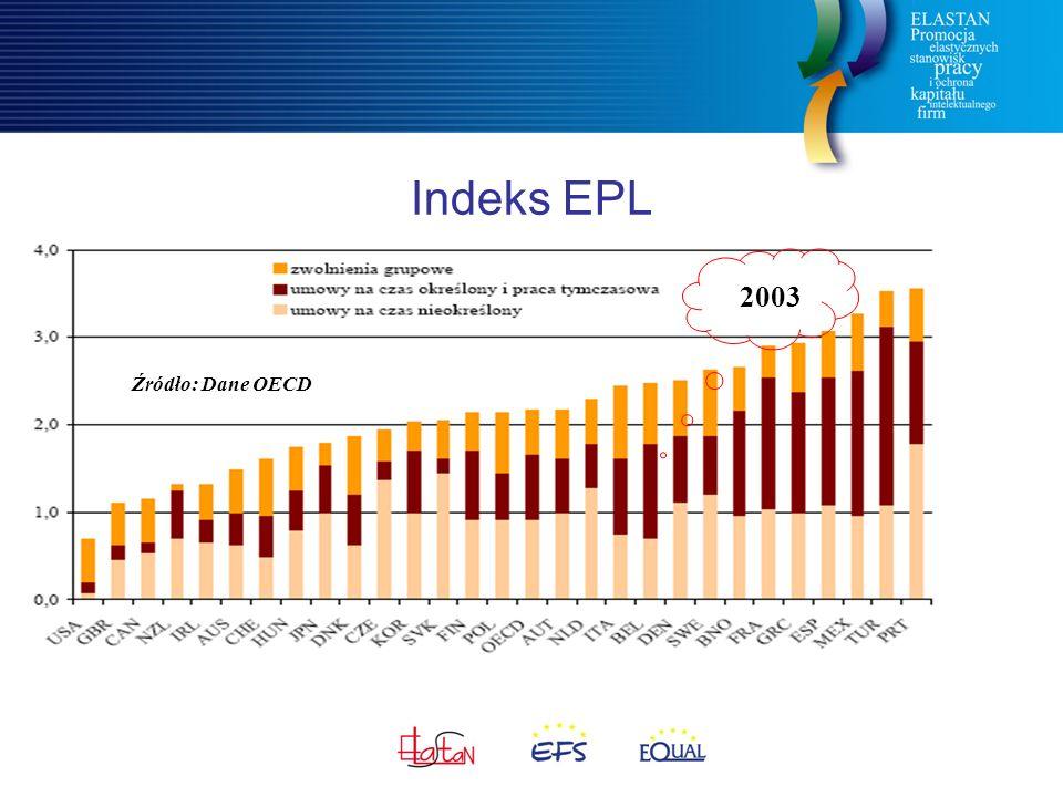 Indeks EPL Źródło: Dane OECD 2003