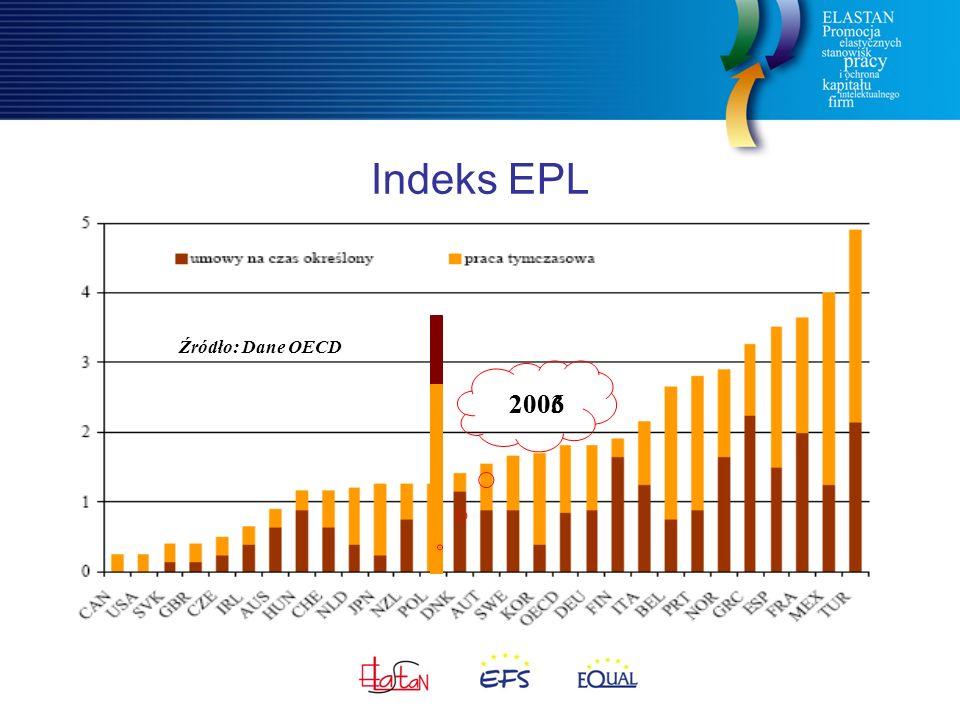 Indeks EPL Źródło: Dane OECD 20032006