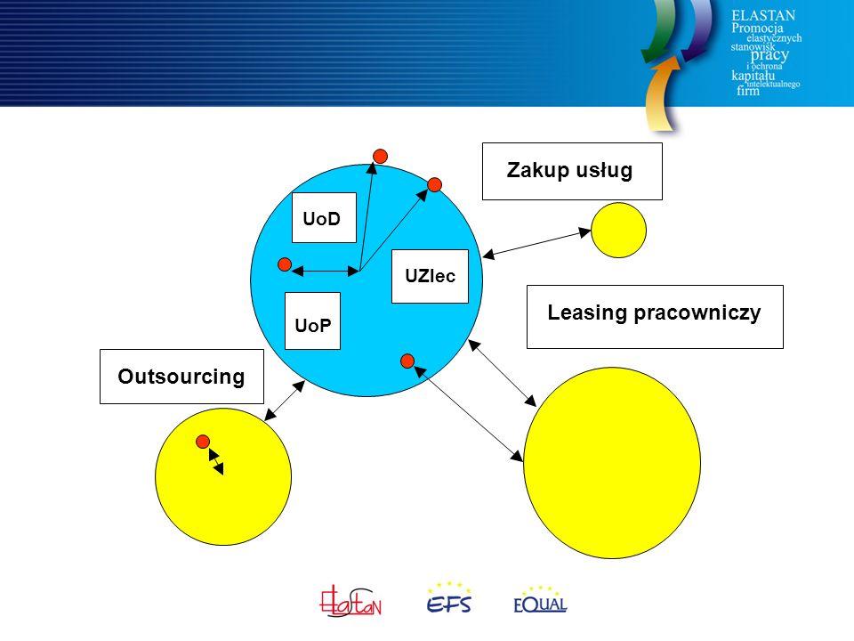 UoP UoD UZlec Zakup usług Leasing pracowniczy Outsourcing