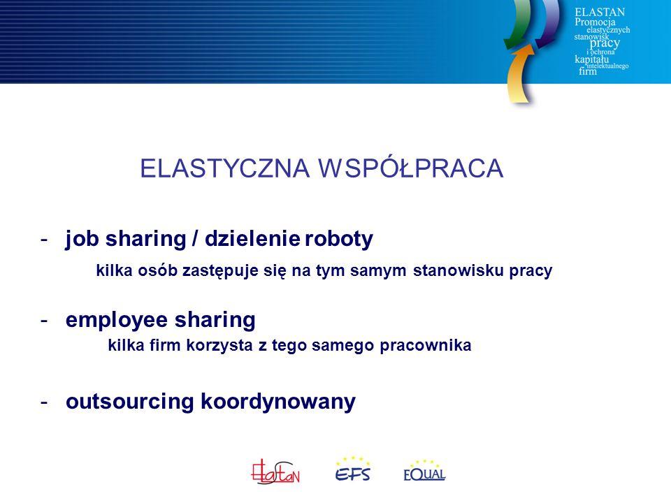 ELASTYCZNA WSPÓŁPRACA -job sharing / dzielenie roboty kilka osób zastępuje się na tym samym stanowisku pracy -employee sharing kilka firm korzysta z tego samego pracownika -outsourcing koordynowany