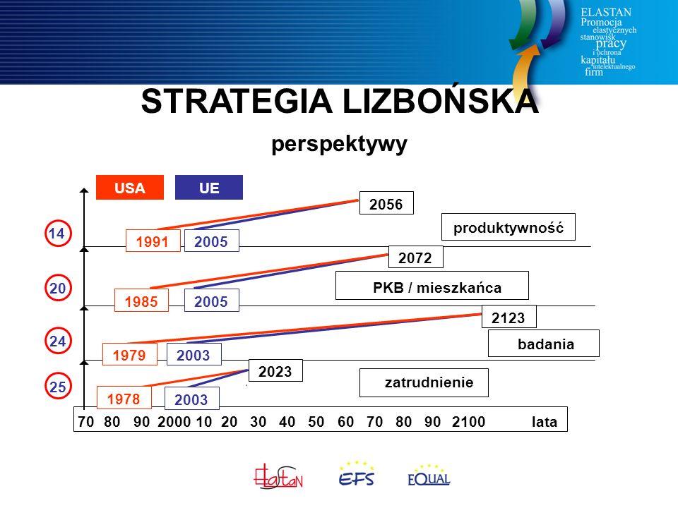 STRATEGIA LIZBOŃSKA perspektywy 70 80 90 2000 10 20 30 40 50 60 70 80 90 2100 lata 2056 zatrudnienie badania PKB / mieszkańca produktywność 19912005 2072 2023 2123 20051985 2003 1978 1979 USAUE 20 14 24 25