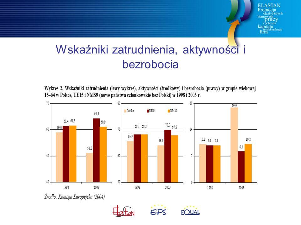 Wskaźniki zatrudnienia, aktywności i bezrobocia