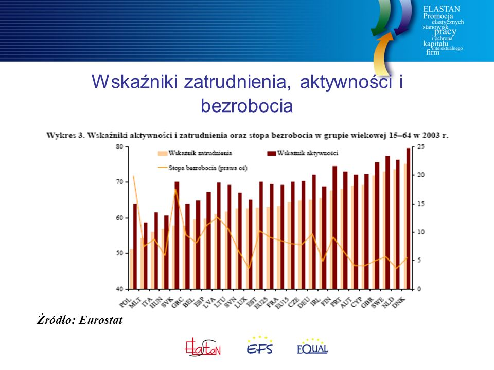 Źródło: Eurostat