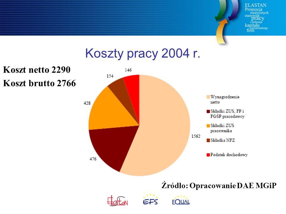 Koszty pracy 2004 r. Koszt netto 2290 Koszt brutto 2766 Źródło: Opracowanie DAE MGiP