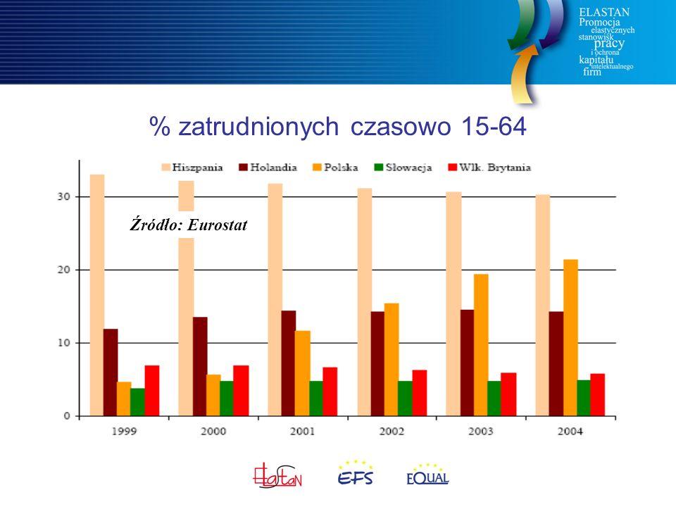 % zatrudnionych czasowo 15-64 Źródło: Eurostat