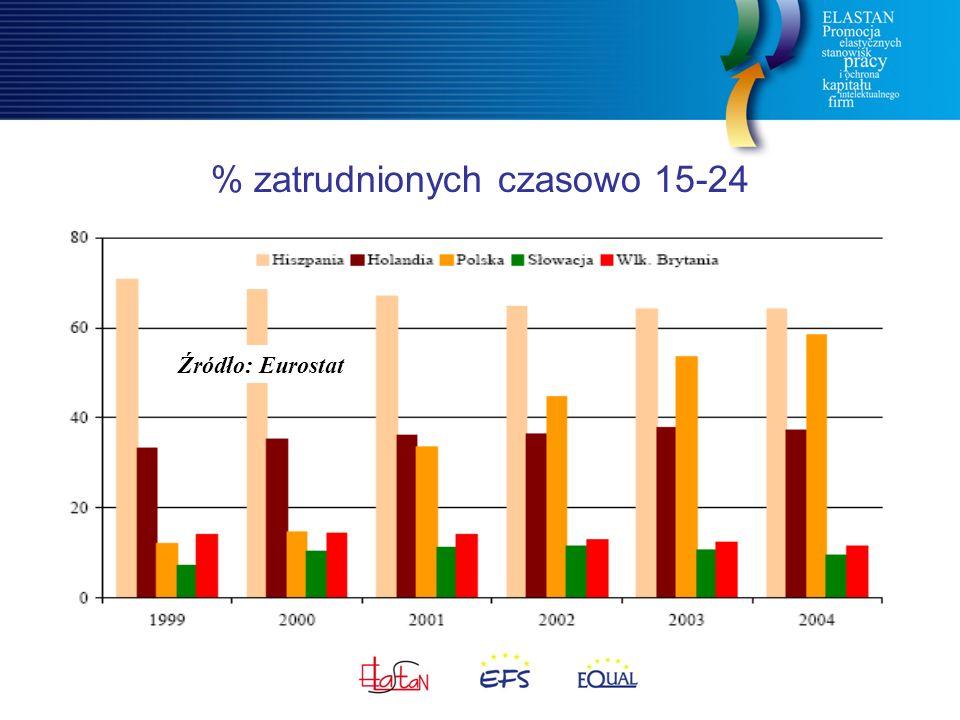 % zatrudnionych czasowo 15-24 Źródło: Eurostat