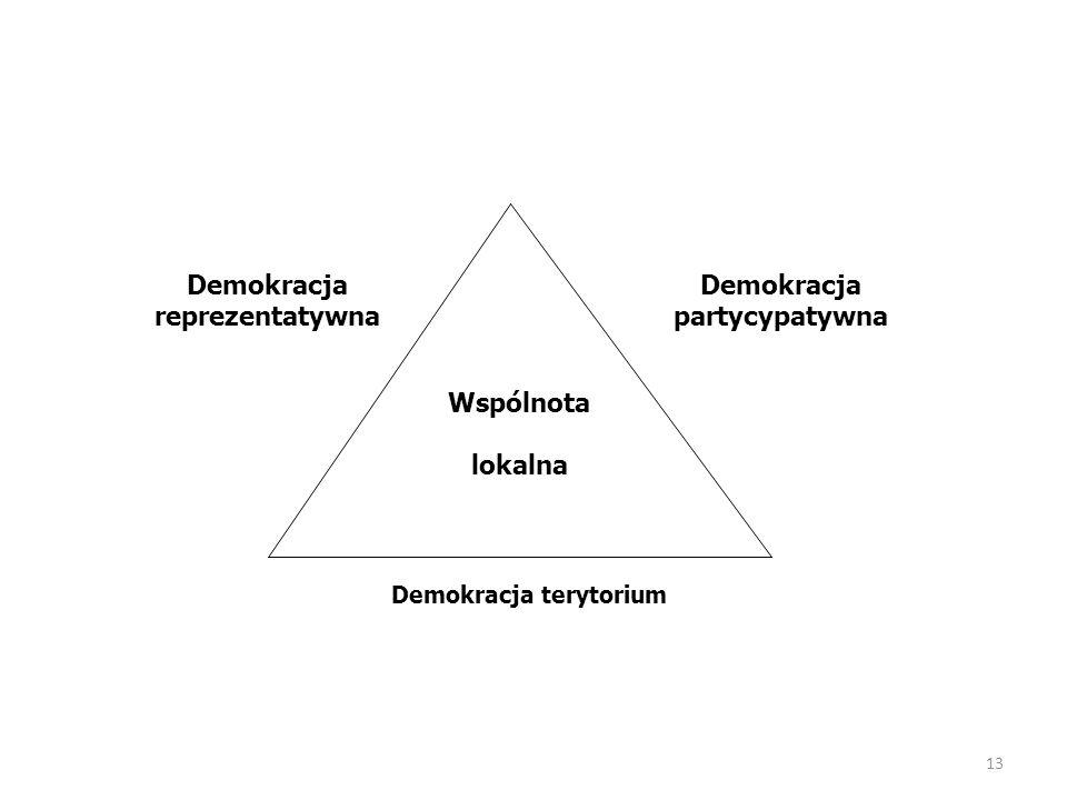 13 Demokracja reprezentatywna Demokracja partycypatywna Demokracja terytorium Wspólnota lokalna