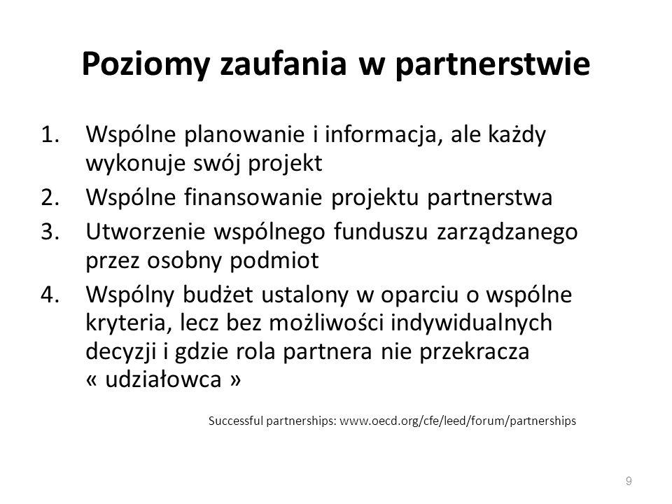 9 Poziomy zaufania w partnerstwie 1.Wspólne planowanie i informacja, ale każdy wykonuje swój projekt 2.Wspólne finansowanie projektu partnerstwa 3.Utworzenie wspólnego funduszu zarządzanego przez osobny podmiot 4.Wspólny budżet ustalony w oparciu o wspólne kryteria, lecz bez możliwości indywidualnych decyzji i gdzie rola partnera nie przekracza « udziałowca » Successful partnerships: www.oecd.org/cfe/leed/forum/partnerships