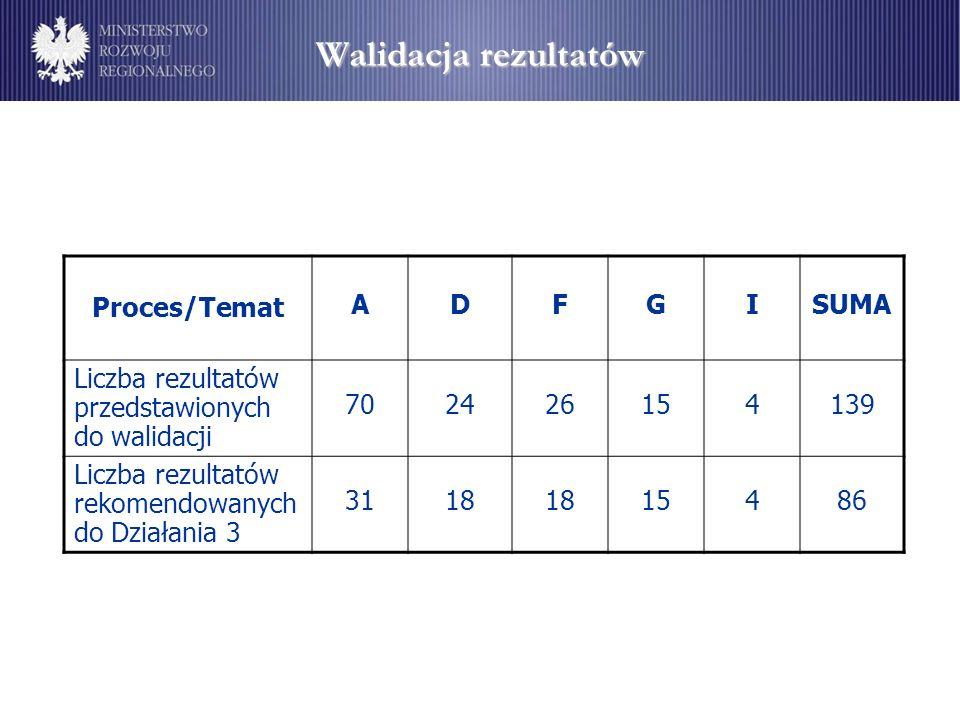 Walidacja rezultatów Proces/Temat ADFGISUMA Liczba rezultatów przedstawionych do walidacji 702426154139 Liczba rezultatów rekomendowanych do Działania 3 3118 15486
