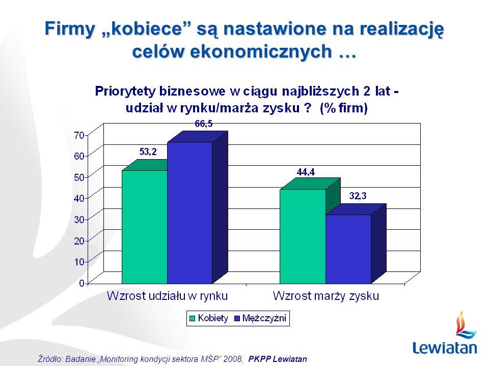 """Źródło: Badanie """"Monitoring kondycji sektora MŚP"""" 2008, PKPP Lewiatan Firmy """"kobiece"""" są nastawione na realizację celów ekonomicznych …"""