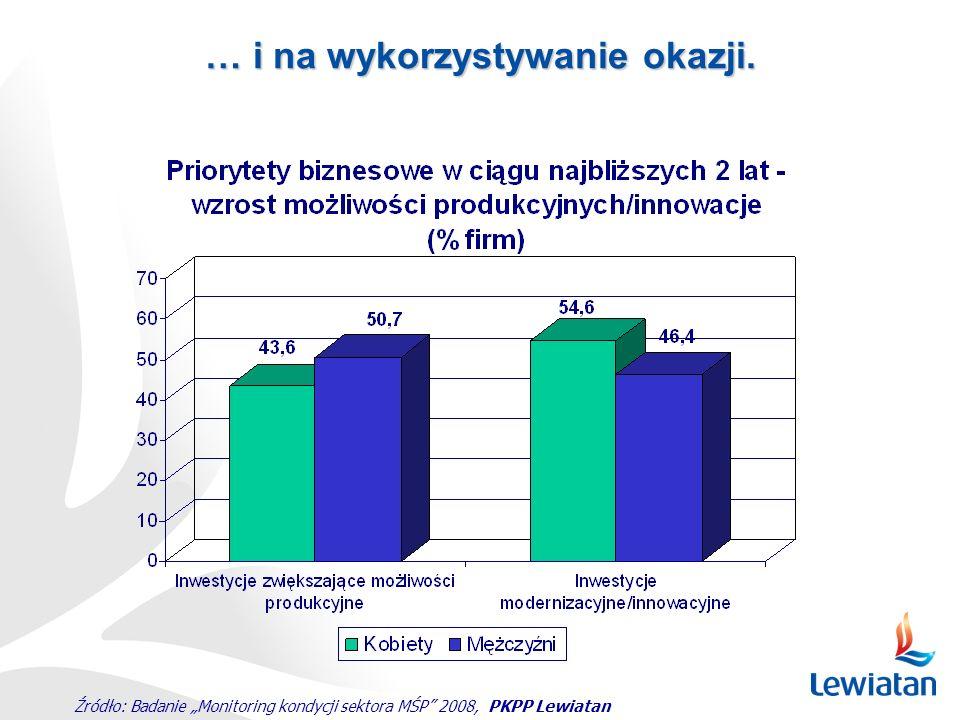 """Źródło: Badanie """"Monitoring kondycji sektora MŚP"""" 2008, PKPP Lewiatan … i na wykorzystywanie okazji."""