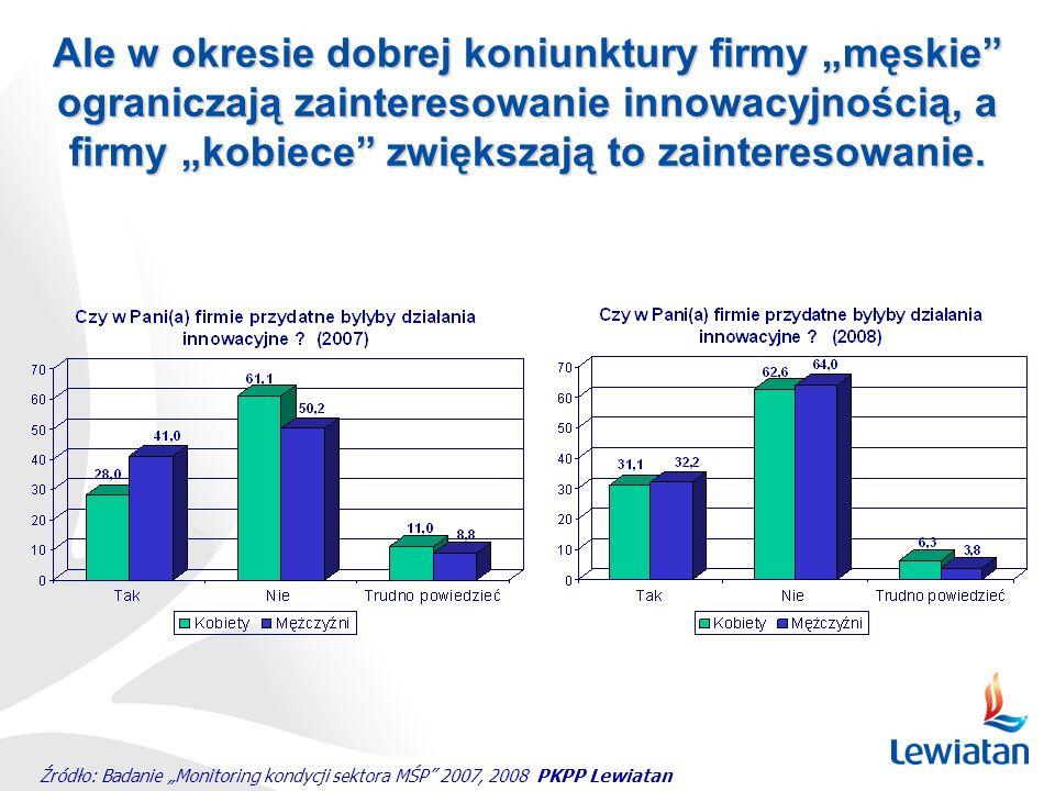 """Źródło: Badanie """"Monitoring kondycji sektora MŚP"""" 2007, 2008 PKPP Lewiatan Ale w okresie dobrej koniunktury firmy """"męskie"""" ograniczają zainteresowanie"""