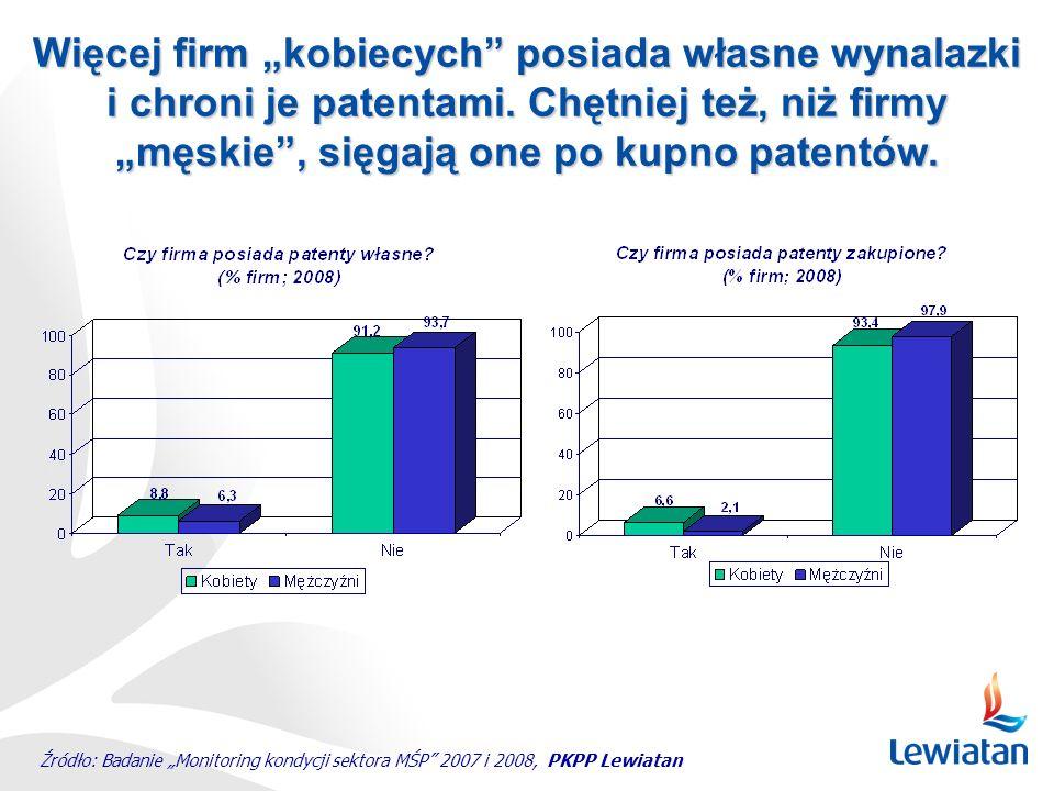 """Źródło: Badanie """"Monitoring kondycji sektora MŚP"""" 2007 i 2008, PKPP Lewiatan Więcej firm """"kobiecych"""" posiada własne wynalazki i chroni je patentami. C"""