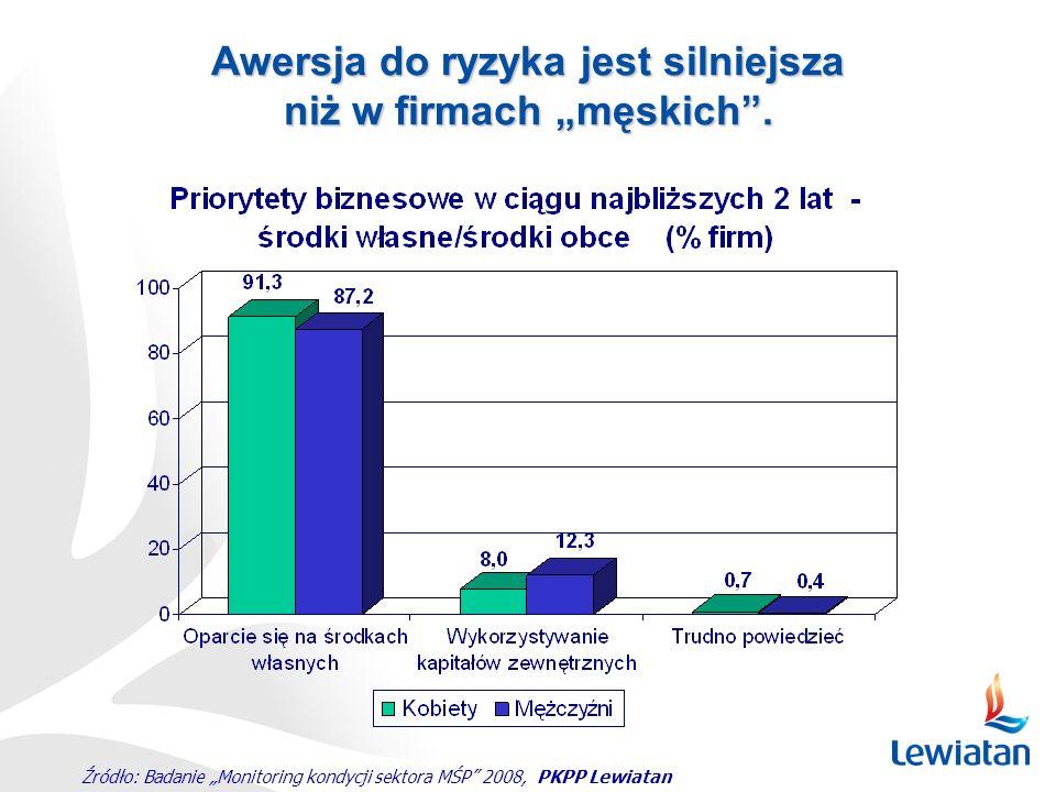 """Źródło: Badanie """"Monitoring kondycji sektora MŚP"""" 2008, PKPP Lewiatan Awersja do ryzyka jest silniejsza niż w firmach """"męskich""""."""
