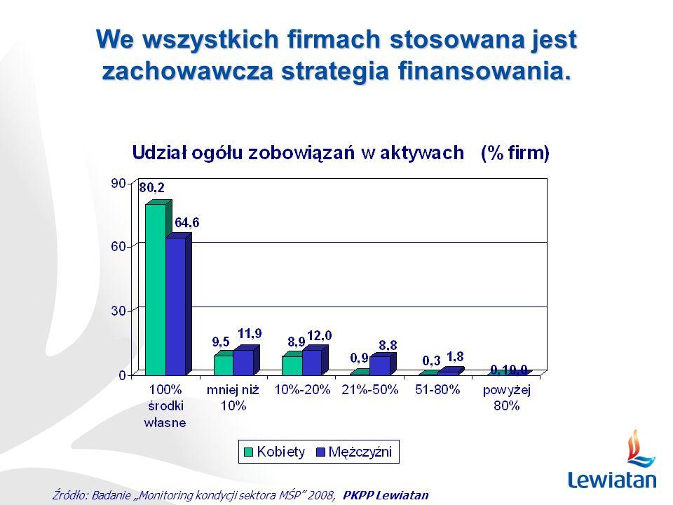 """Źródło: Badanie """"Monitoring kondycji sektora MŚP"""" 2008, PKPP Lewiatan We wszystkich firmach stosowana jest zachowawcza strategia finansowania."""