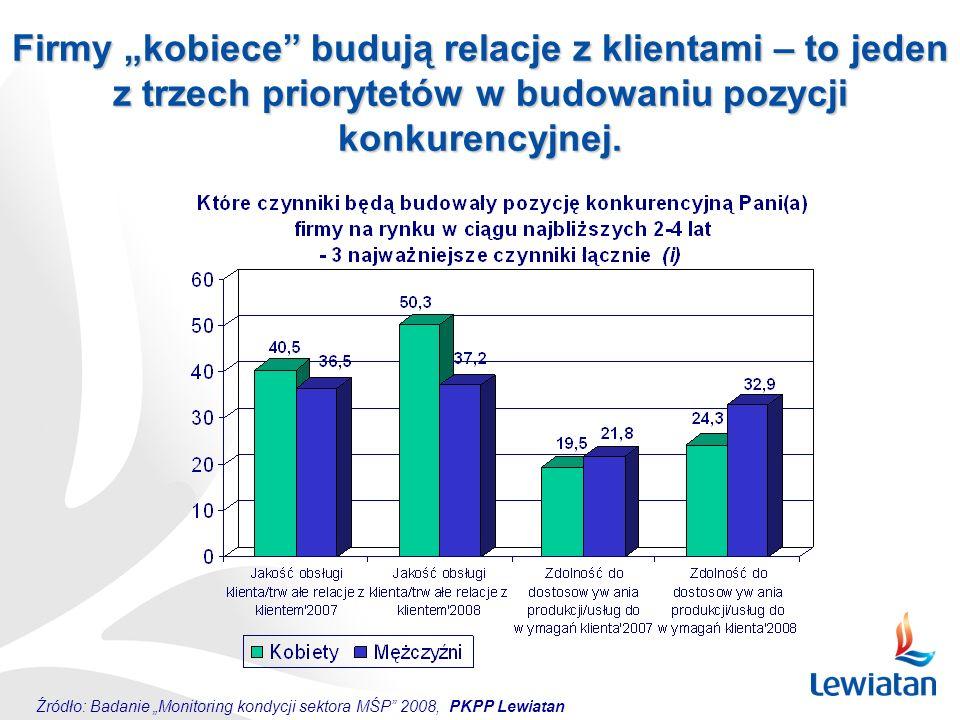 """Źródło: Badanie """"Monitoring kondycji sektora MŚP"""" 2008, PKPP Lewiatan Firmy """"kobiece"""" budują relacje z klientami – to jeden z trzech priorytetów w bud"""