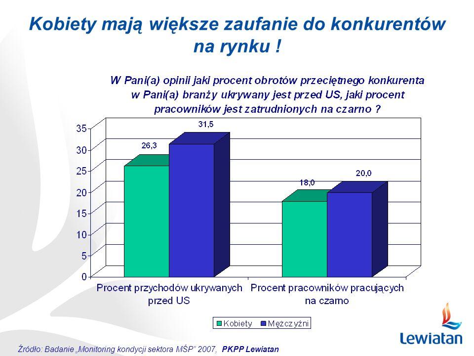"""Kobiety mają większe zaufanie do konkurentów na rynku ! Źródło: Badanie """"Monitoring kondycji sektora MŚP"""" 2007, PKPP Lewiatan"""