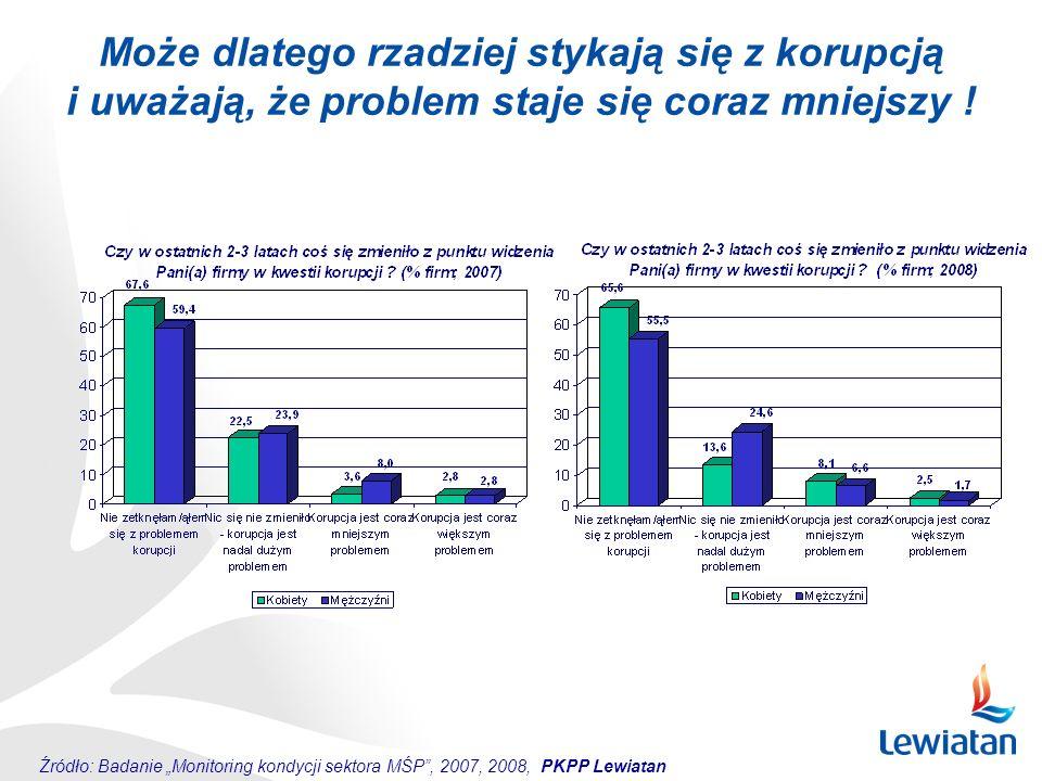 """Może dlatego rzadziej stykają się z korupcją i uważają, że problem staje się coraz mniejszy ! Źródło: Badanie """"Monitoring kondycji sektora MŚP"""", 2007,"""