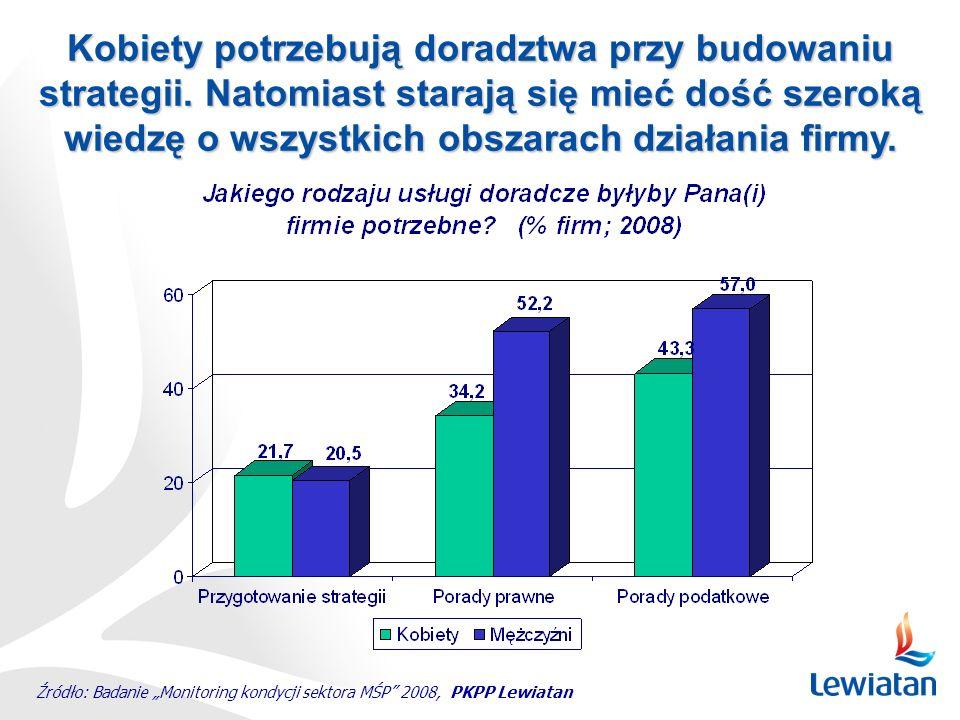"""Źródło: Badanie """"Monitoring kondycji sektora MŚP"""" 2008, PKPP Lewiatan Kobiety potrzebują doradztwa przy budowaniu strategii. Natomiast starają się mie"""