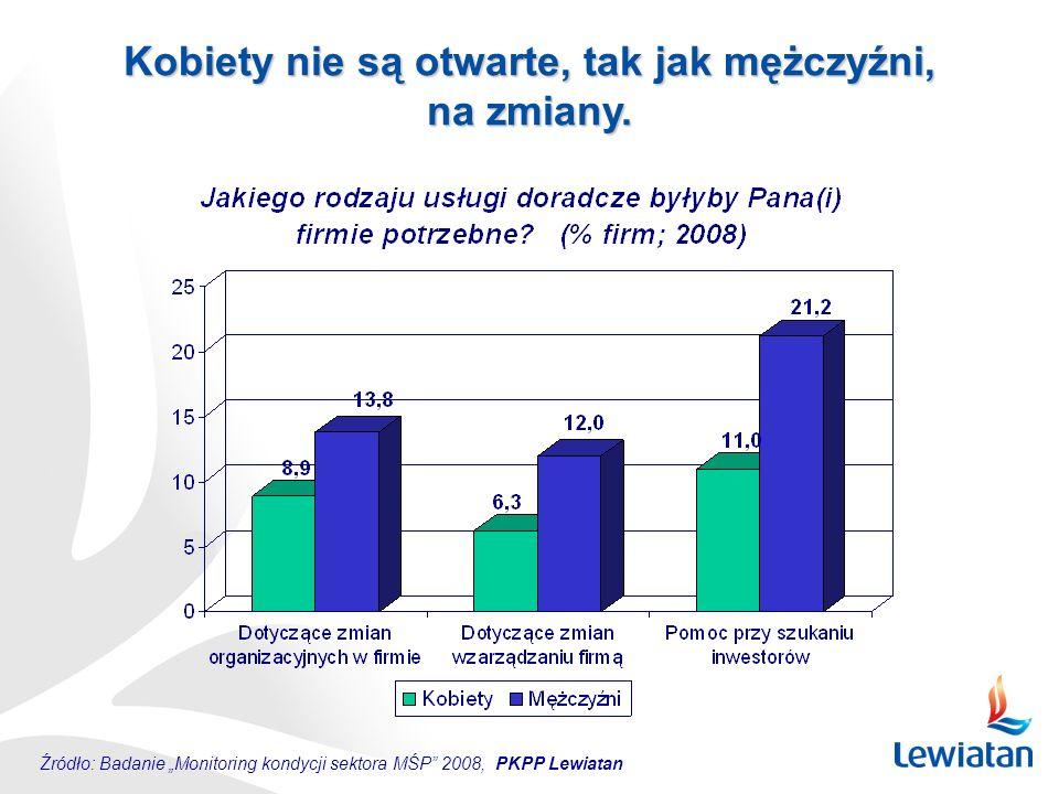 """Źródło: Badanie """"Monitoring kondycji sektora MŚP"""" 2008, PKPP Lewiatan Kobiety nie są otwarte, tak jak mężczyźni, na zmiany."""