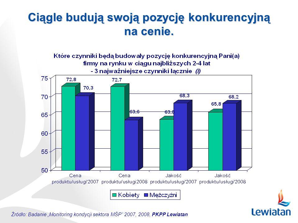 """Źródło: Badanie """"Monitoring kondycji sektora MŚP"""" 2007, 2008, PKPP Lewiatan Ciągle budują swoją pozycję konkurencyjną na cenie."""