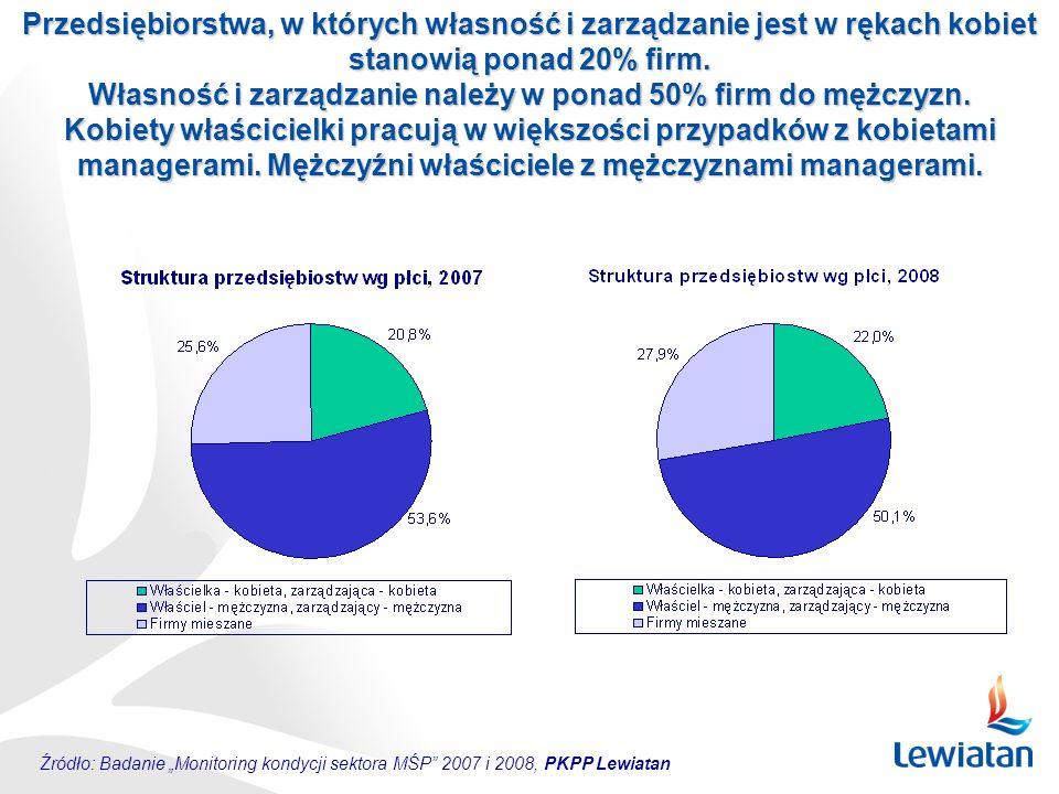 """Źródło: Badanie """"Monitoring kondycji sektora MŚP"""" 2007 i 2008, PKPP Lewiatan Przedsiębiorstwa, w których własność i zarządzanie jest w rękach kobiet s"""