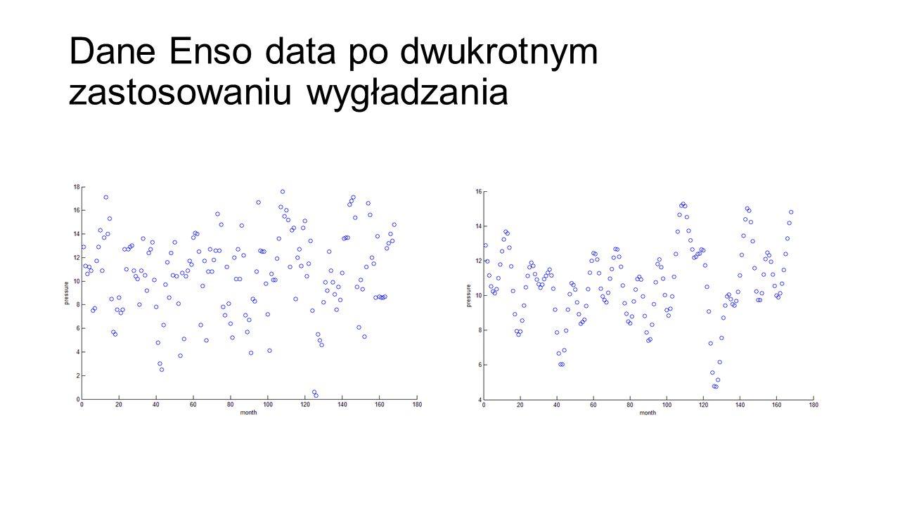 Dane Enso data po dwukrotnym zastosowaniu wygładzania
