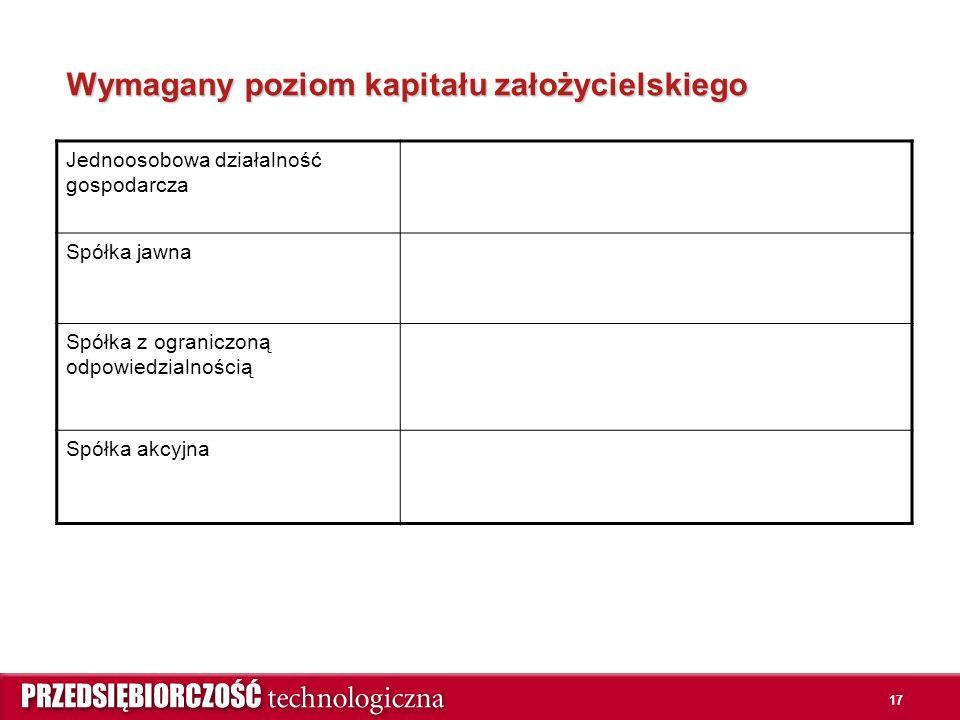 17 Wymagany poziom kapitału założycielskiego Jednoosobowa działalność gospodarcza Spółka jawna Spółka z ograniczoną odpowiedzialnością Spółka akcyjna