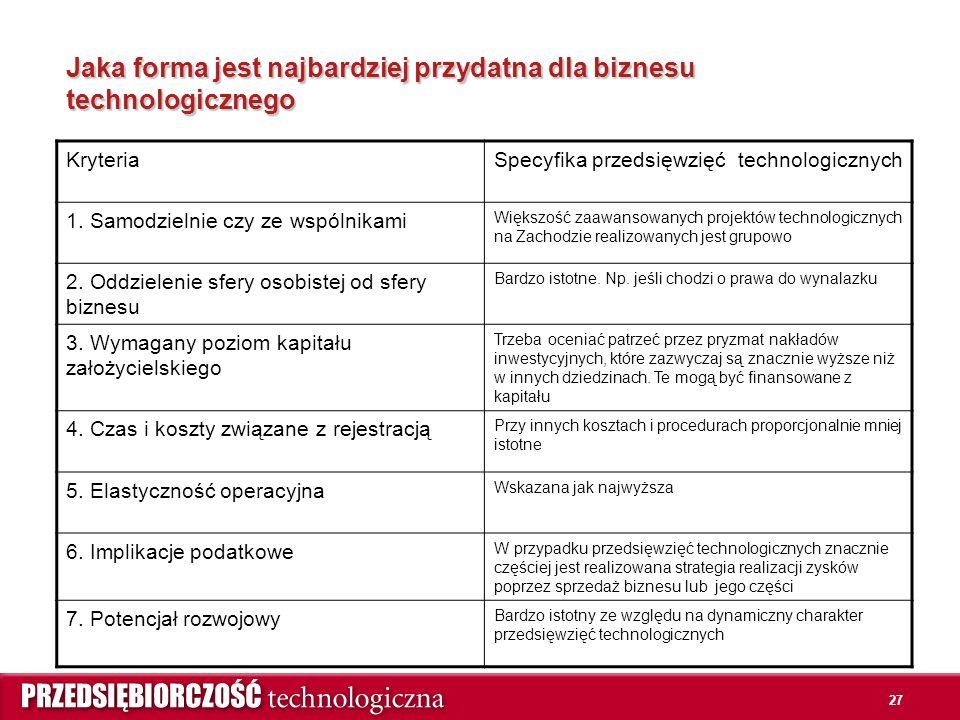27 Jaka forma jest najbardziej przydatna dla biznesu technologicznego KryteriaSpecyfika przedsięwzięć technologicznych 1.