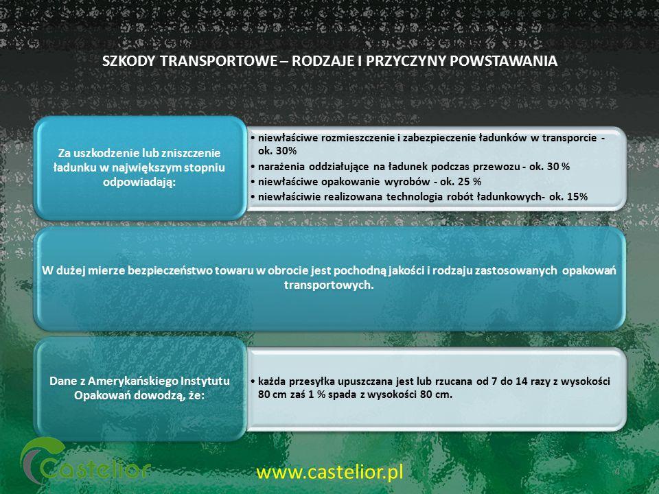 SZKODY TRANSPORTOWE – RODZAJE I PRZYCZYNY POWSTAWANIA niewłaściwe rozmieszczenie i zabezpieczenie ładunków w transporcie - ok. 30% narażenia oddziałuj