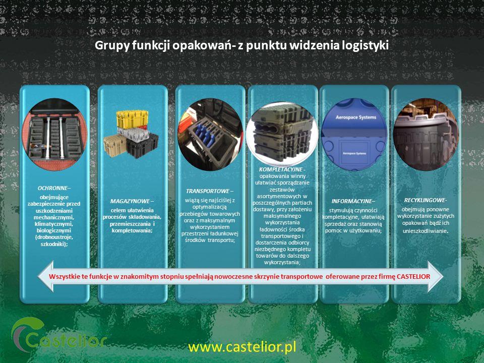 Grupy funkcji opakowań- z punktu widzenia logistyki OCHRONNE– obejmujące zabezpieczenie przed uszkodzeniami mechanicznymi, klimatycznymi, biologicznymi (drobnoustroje, szkodniki); MAGAZYNOWE – celem ułatwienia procesów składowania, przemieszczania i kompletowania; TRANSPORTOWE – wiążą się najściślej z optymalizacją przebiegów towarowych oraz z maksymalnym wykorzystaniem przestrzeni ładunkowej środków transportu; KOMPLETACYJNE - opakowania winny ułatwiać sporządzanie zestawów asortymentowych w poszczególnych partiach dostawy, przy założeniu maksymalnego wykorzystania ładowności środka transportowego i dostarczenia odbiorcy niezbędnego kompletu towarów do dalszego wykorzystania ; INFORMACYJNE– stymulują czynności kompletacyjne, ułatwiają sprzedaż oraz stanowią pomoc w użytkowaniu; RECYKLINGOWE- obejmują ponowne wykorzystanie zużytych opakowań bądź ich unieszkodliwianie.