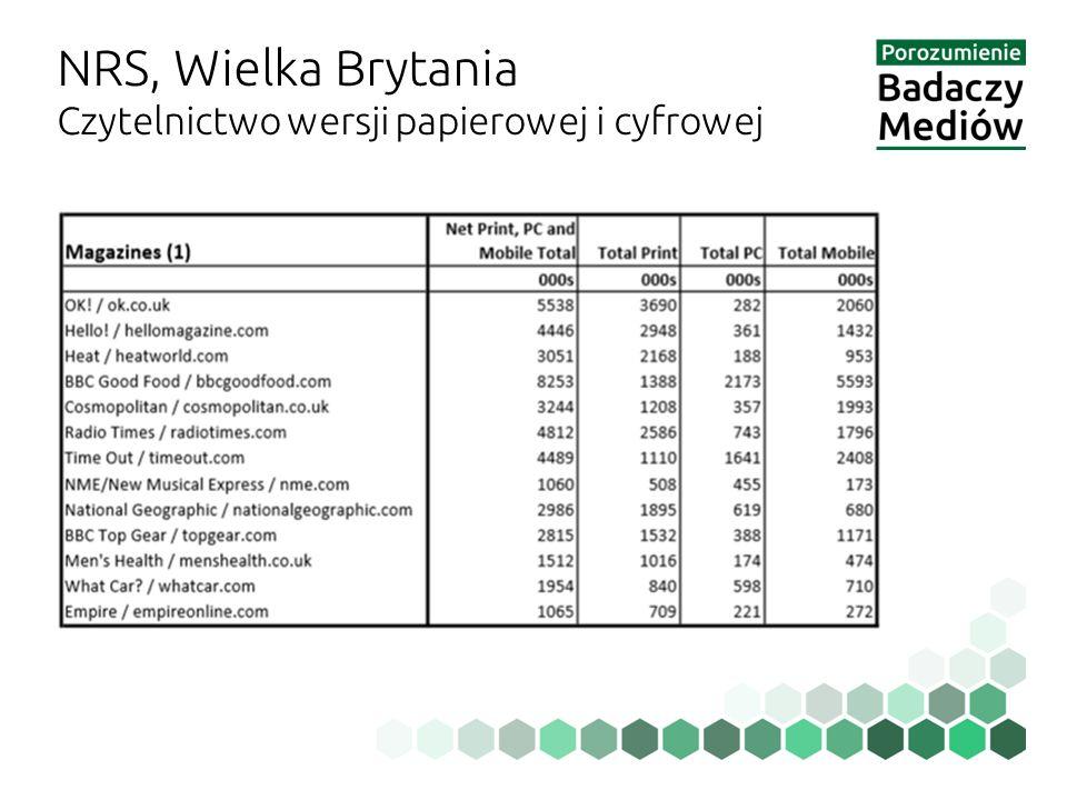 NRS, Wielka Brytania Czytelnictwo wersji papierowej i cyfrowej