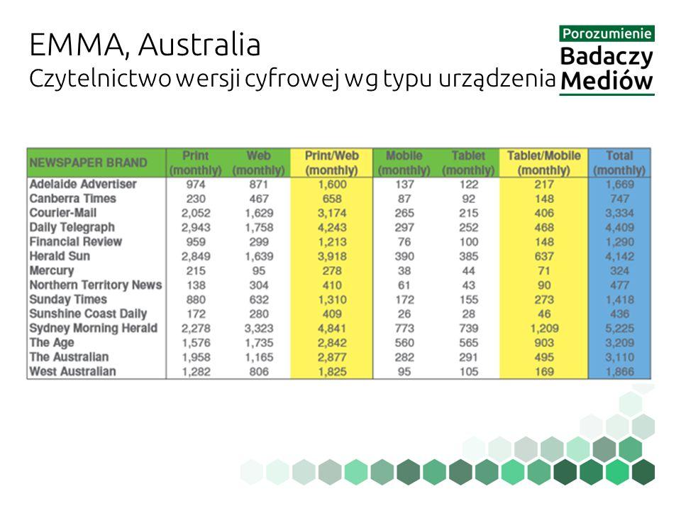 EMMA, Australia Czytelnictwo wersji cyfrowej wg typu urządzenia