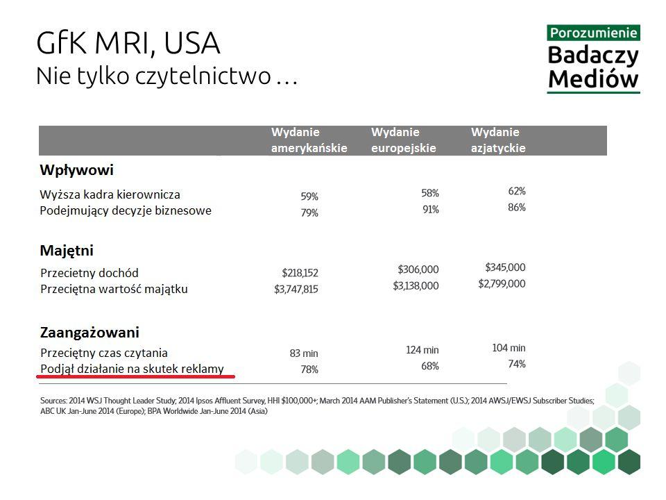 GfK MRI, USA Nie tylko czytelnictwo …