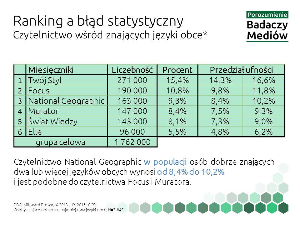 Ranking a błąd statystyczny Czytelnictwo wśród znających języki obce* PBC, Millward Brown, X 2013 – IX 2015, CCS; Osoby znające dobrze co najmniej dwa