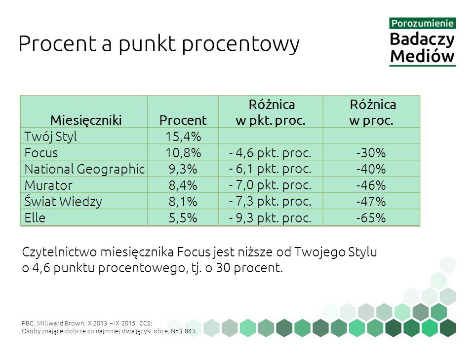 Procent a punkt procentowy Czytelnictwo miesięcznika Focus jest niższe od Twojego Stylu o 4,6 punktu procentowego, tj. o 30 procent. PBC, Millward Bro