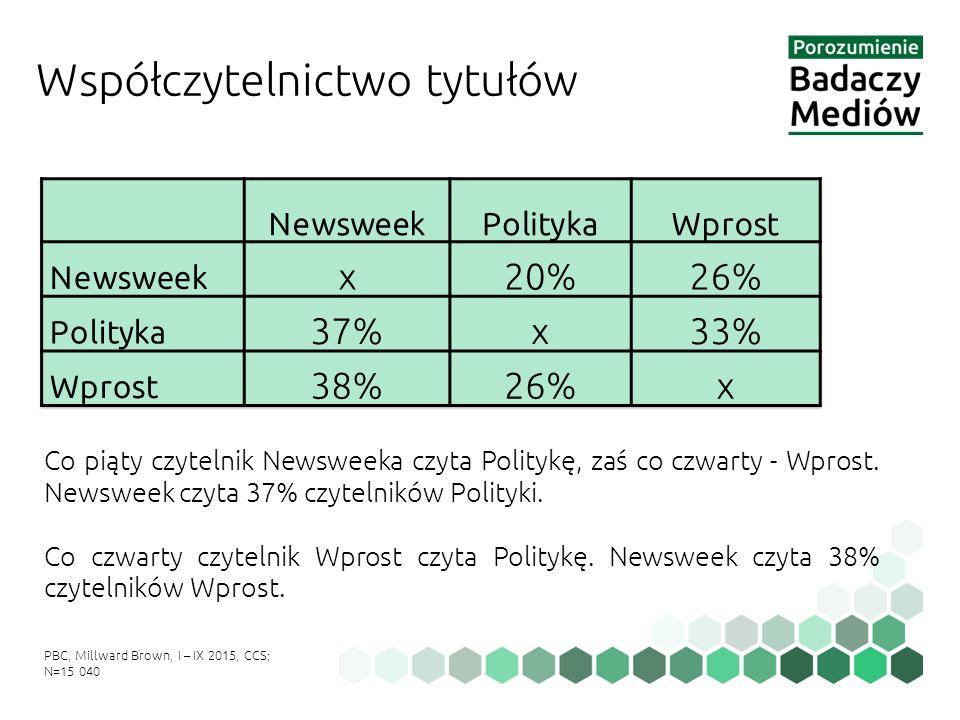 Współczytelnictwo tytułów Co piąty czytelnik Newsweeka czyta Politykę, zaś co czwarty - Wprost. Newsweek czyta 37% czytelników Polityki. Co czwarty cz