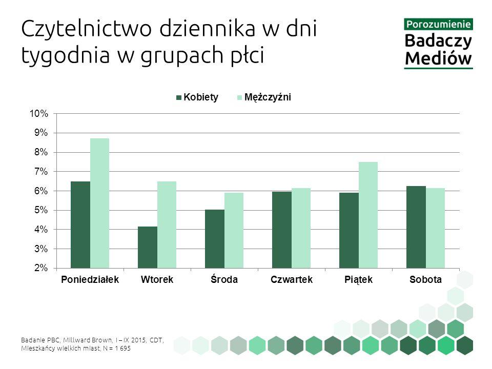Czytelnictwo dziennika w dni tygodnia w grupach płci Badanie PBC, Millward Brown, I – IX 2015, CDT, Mieszkańcy wielkich miast, N = 1 695