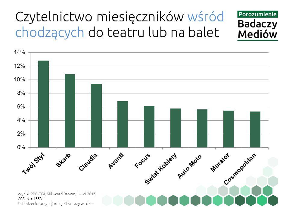 Czytelnictwo miesięczników wśród chodzących do teatru lub na balet Wyniki PBC-TGI, Millward Brown, I – VI 2015, CCS, N = 1553 * chodzenie przynajmniej kilka razy w roku