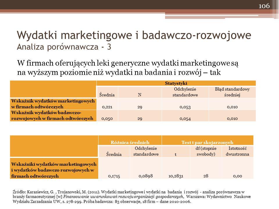 Wydatki marketingowe i badawczo-rozwojowe Analiza porównawcza - 3 106 W firmach oferujących leki generyczne wydatki marketingowe są na wyższym poziomie niż wydatki na badania i rozwój – tak Statystyki ŚredniaN Odchylenie standardowe Błąd standardowy średniej Wskaźnik wydatków marketingowych w firmach odtwórczych0,221290,0530,010 Wskaźnik wydatków badawczo- rozwojowych w firmach odtwórczych0,050290,0540,010 Różnica średnichTest t par skojarzonych Średnia Odchylenie standardowet df (stopnie swobody) Istotność dwustronna Wskaźniki wydatków marketingowych i wydatków badawczo rozwojowych w firmach odtwórczych0,17150,089810,2831280,00 Źródło: Karasiewicz, G., Trojanowski, M.