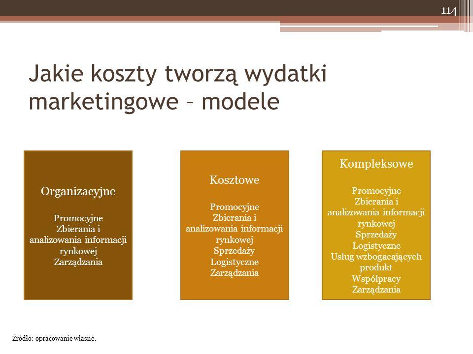 Jakie koszty tworzą wydatki marketingowe – modele Źródło: opracowanie własne.