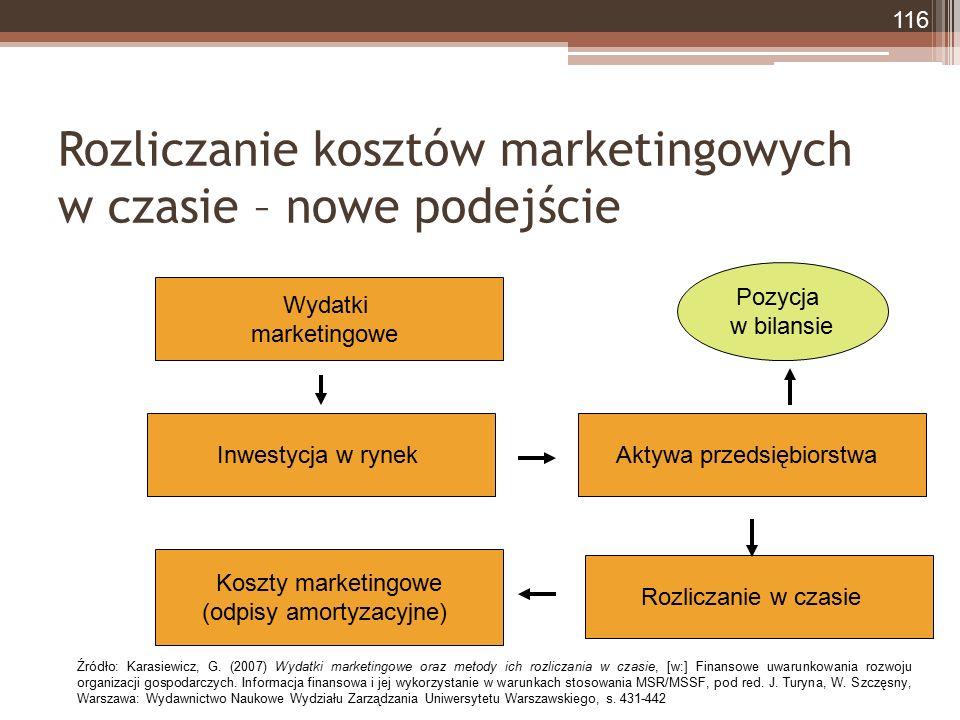 Rozliczanie kosztów marketingowych w czasie – nowe podejście Wydatki marketingowe Inwestycja w rynekAktywa przedsiębiorstwa Rozliczanie w czasie Koszty marketingowe (odpisy amortyzacyjne) Pozycja w bilansie 116 Źródło: Karasiewicz, G.