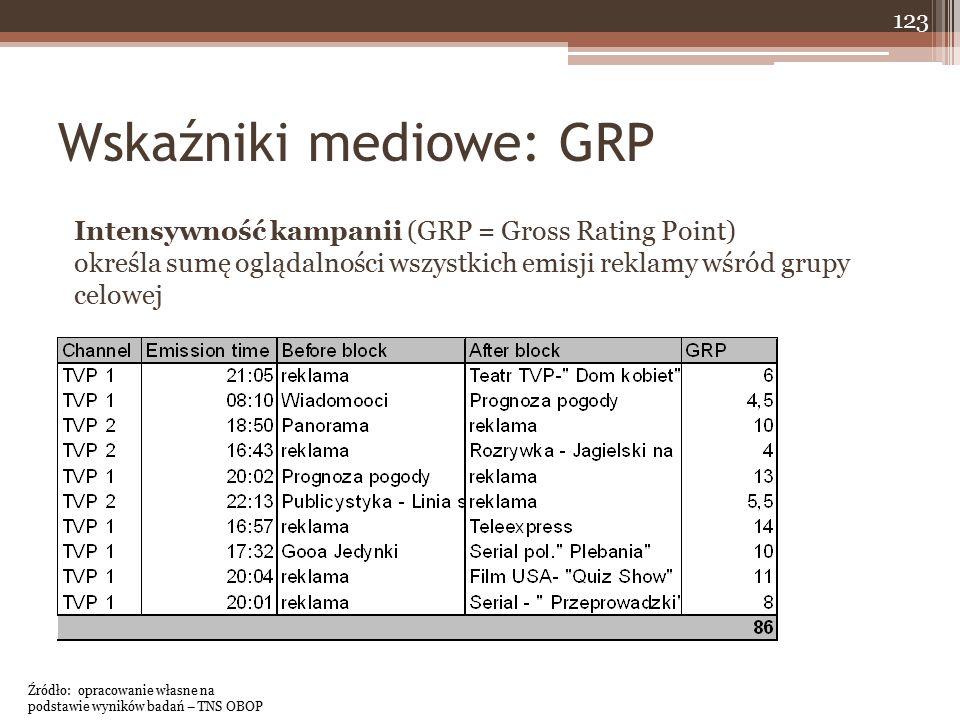 123 Wskaźniki mediowe: GRP Intensywność kampanii (GRP = Gross Rating Point) określa sumę oglądalności wszystkich emisji reklamy wśród grupy celowej Źródło: opracowanie własne na podstawie wyników badań – TNS OBOP