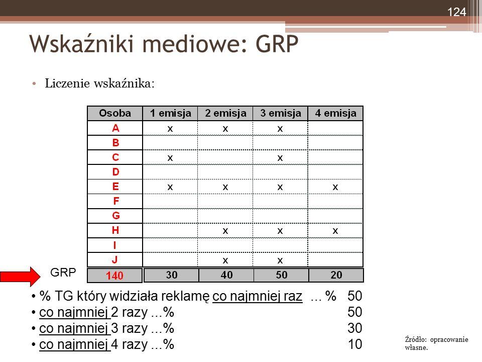 Wskaźniki mediowe: GRP Liczenie wskaźnika: % TG który widziała reklamę co najmniej raz... % co najmniej 2 razy...% co najmniej 3 razy...% co najmniej