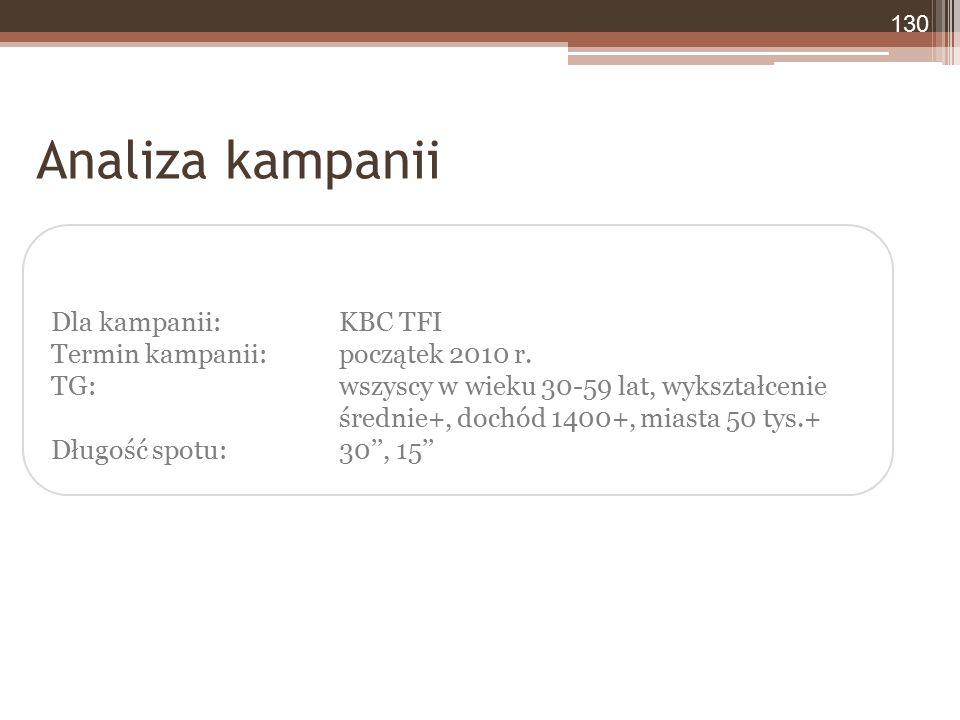Dla kampanii: KBC TFI Termin kampanii: początek 2010 r. TG: wszyscy w wieku 30-59 lat, wykształcenie średnie+, dochód 1400+, miasta 50 tys.+ Długość s