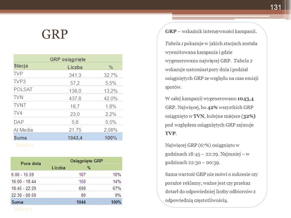 GRP – wskaźnik intensywności kampanii. Tabela 1 pokazuje w jakich stacjach została wyemitowana kampania i gdzie wygenerowano najwięcej GRP. Tabela 2 w