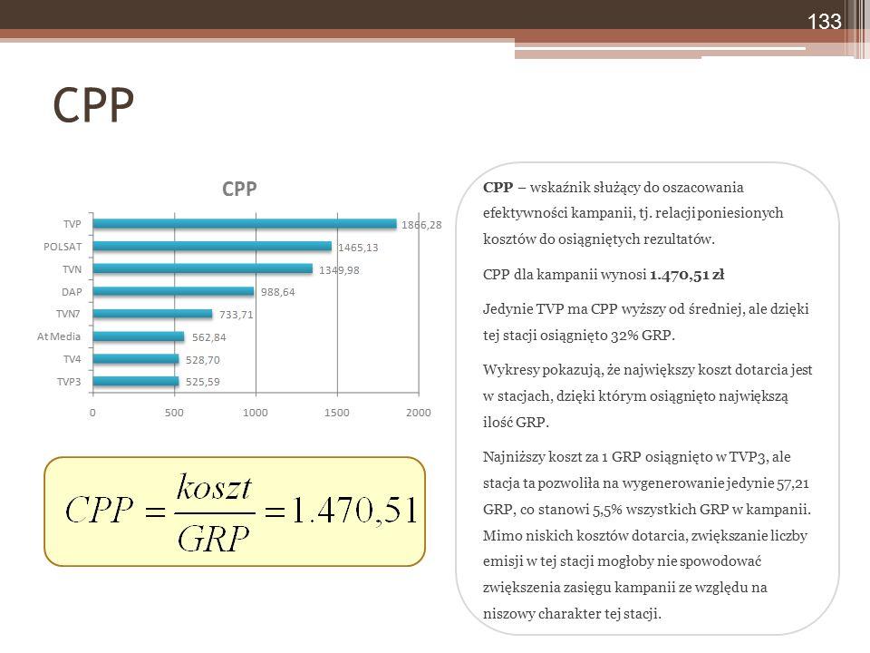CPP – wskaźnik służący do oszacowania efektywności kampanii, tj. relacji poniesionych kosztów do osiągniętych rezultatów. CPP dla kampanii wynosi 1.47