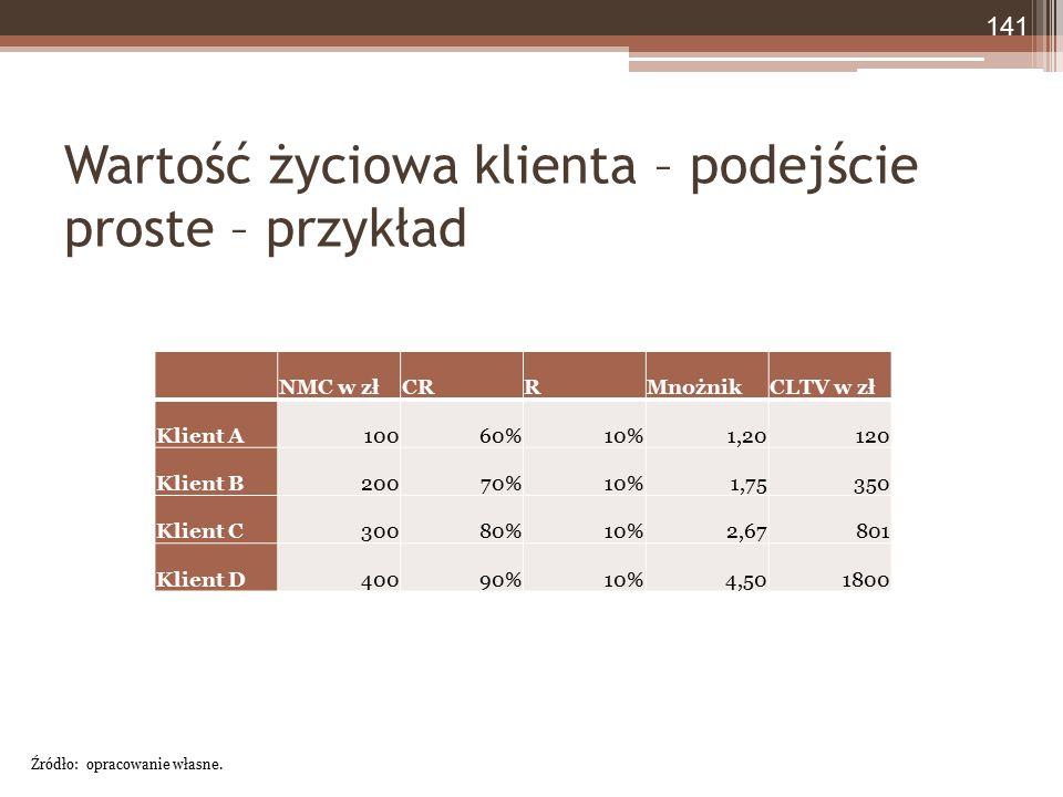 Wartość życiowa klienta – podejście proste – przykład NMC w złCRRMnożnikCLTV w zł Klient A10060%10%1,20120 Klient B20070%10%1,75350 Klient C30080%10%2